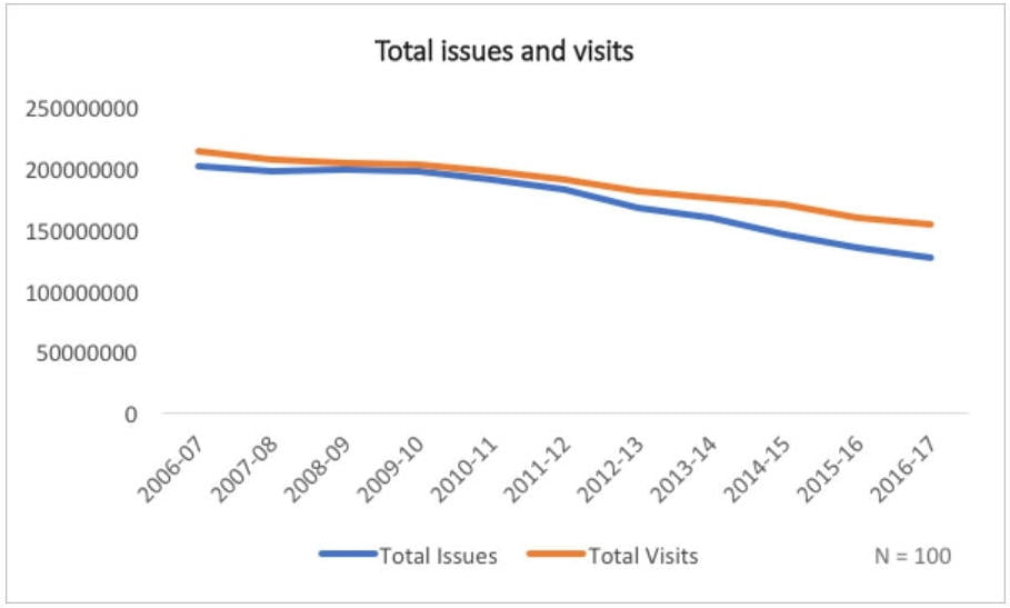 Total visits and issues